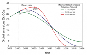 Steepness of emission reductions