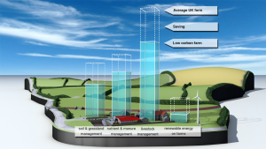 Illustrating low carbon farming Soil-Association-Low-view-text-960