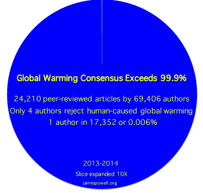 200 Years Of Climate Science Culminating With Over 99 Agreement In